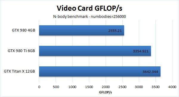 GTX 980 Ti Linux CUDA performance vs Titan X and GTX 980