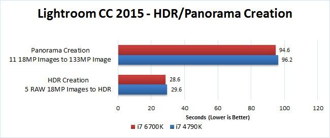 Haswell vs  Skylake-S: i7 4790K vs i7 6700K