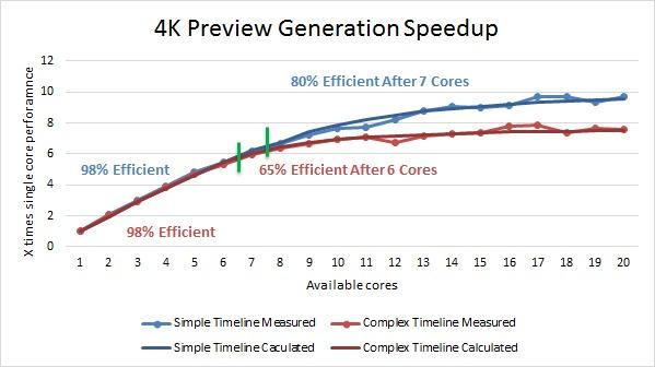 Adobe Premiere Pro CC Multi Core Performance