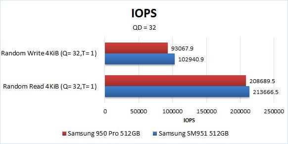 Samsung 950 Pro Benchmark IOPS