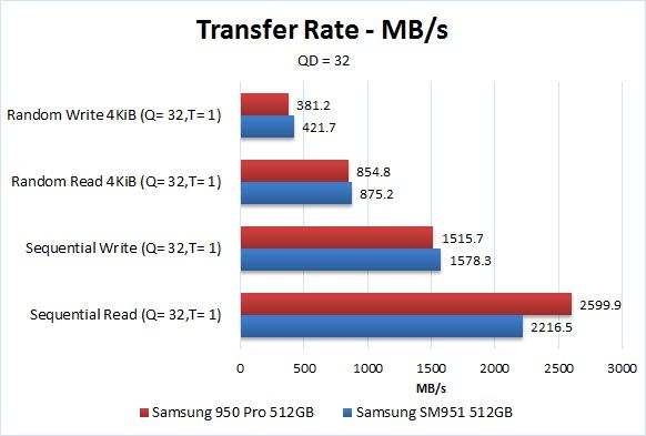 Samsung 950 Pro Benchmark MB/s