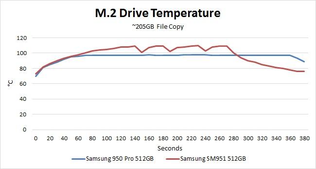 Samsung 950 Pro Temperature