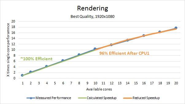 Solidworks Rendering multi core benchmark