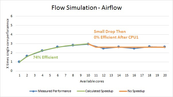 Solidworks Flow Simulation multi core benchmark