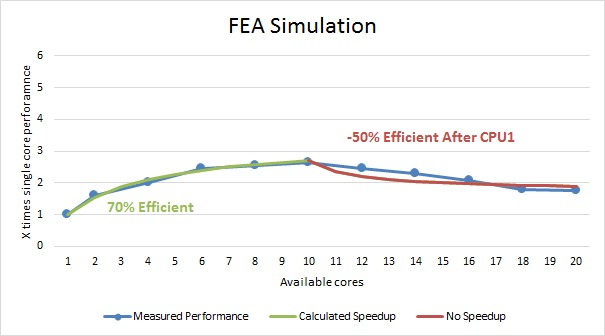 Solidworks FEA Simulation multi core benchmark
