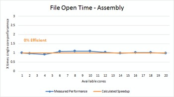 Solidworks File Open multi core benchmark