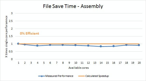 Solidworks File Save multi core benchmark