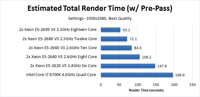 Solidworks 2016 estimated render times