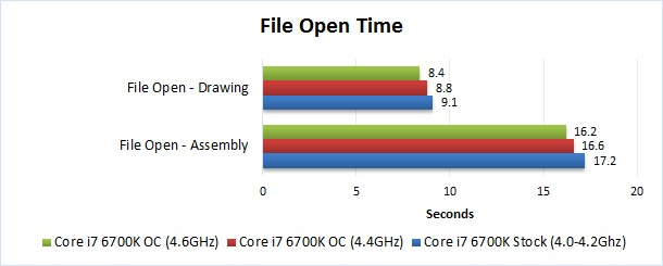 Solidworks file open overclocking benchmark
