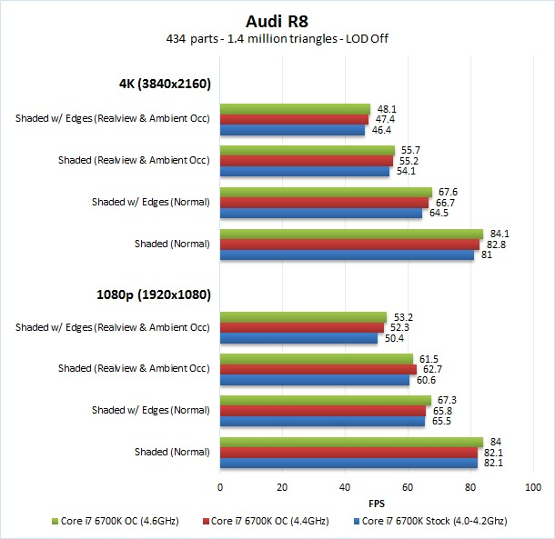 Solidworks model rotation overclocking benchmark