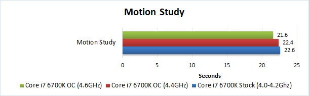 Solidworks motion study overclocking benchmark