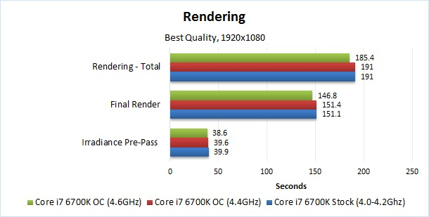 Solidworks rendering overclocking benchmark