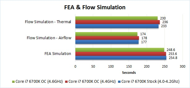 Solidworks simulation overclocking benchmark