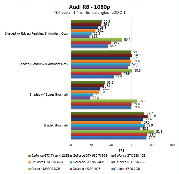 1080p GeForce benchmark in Solidworks 2016