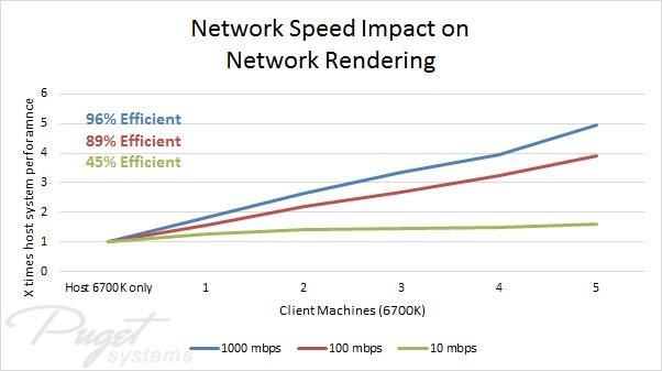 Solidworks network rendering performance