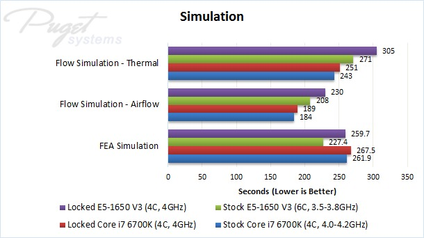 Solidworks Skylake Vs Haswell-E