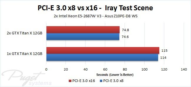 PCI-E 3.0 x8 vs x16
