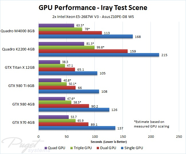 Nvidia Iray Gpu Performance Comparison