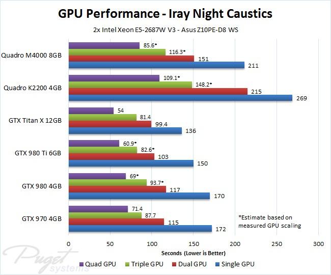 NVIDIA Iray GPU Performance Comparison