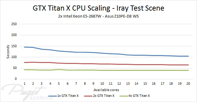 NVIDIA Iray CPU performance