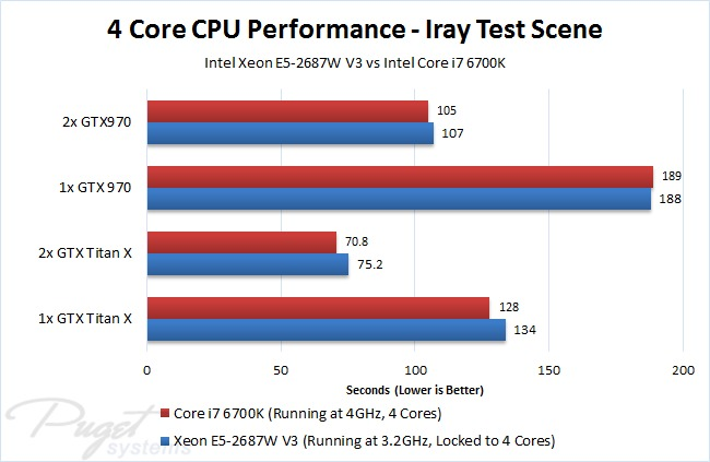 NVIDIA Iray CPU performance with 4 cores