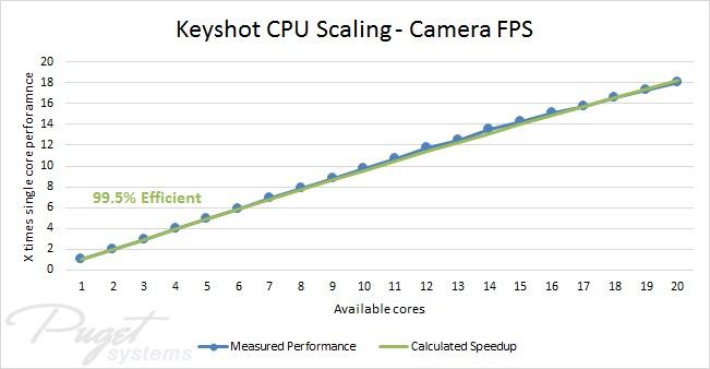 Keyshot Camera FPS CPU Performance