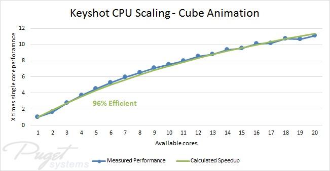 Keyshot Animation benchmark