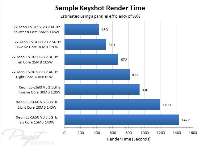 Keyshot CPU render times