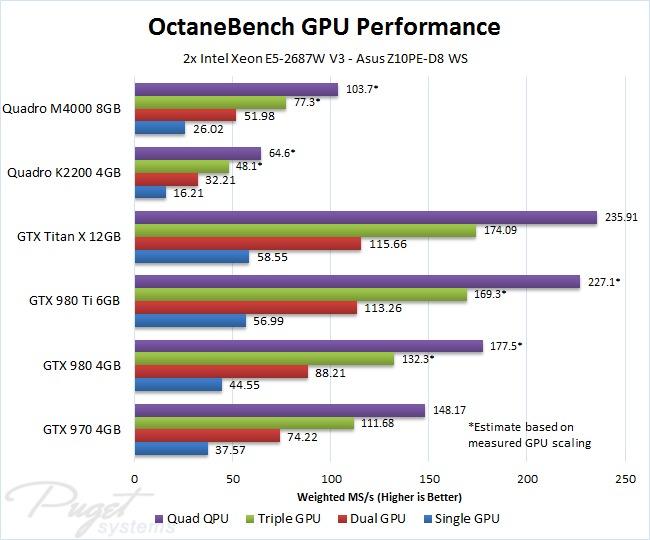 OctaneRender OctaneBench video card benchmark