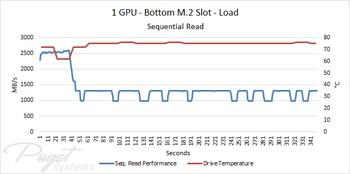 Samsung 950 Pro M 2 Additional Cooling Testing