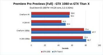 A quick look at GTX 1080 performance in Premiere Pro