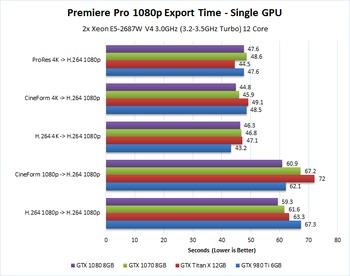 GTX 1070 and GTX 1080 Premiere Pro Performance