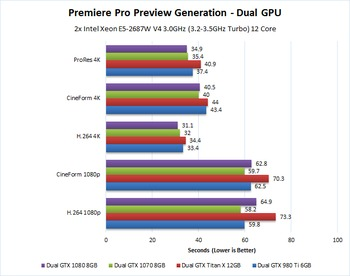 GTX 1070 and GTX 1080 Premiere Pro Performance