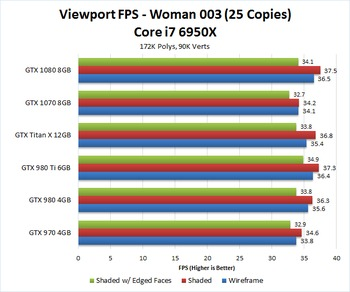 AutoDesk 3ds Max 2017 GeForce GPU Performance