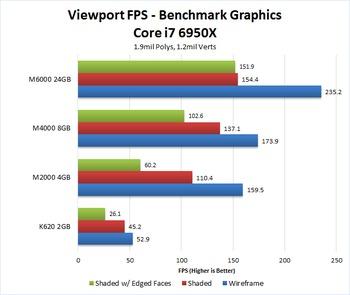 AutoDesk 3ds Max 2017 Quadro GPU Performance
