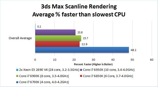 AutoDesk 3ds Max 2017 CPU Performance