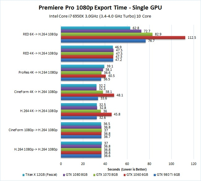 Premiere Pro Pascal GPU Performance