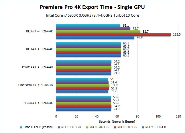 Premiere Pro Pascal 4K performance