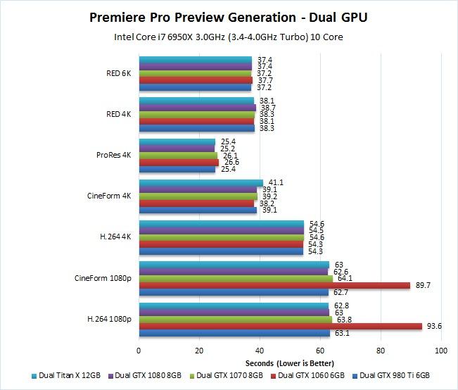 Adobe Premiere Pro CC 2015 3 Pascal GPU Performance
