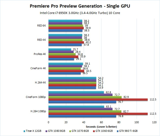 Premiere Pro Preview Generation Pascal Titan X