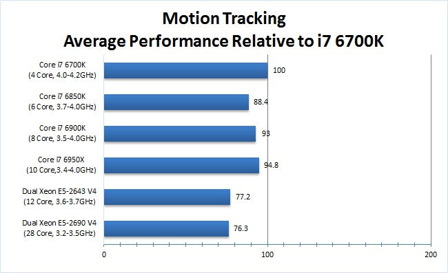 After Effects Motion Tracking Benchmark