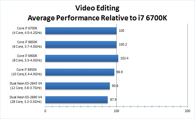 After Effects Video Editing CPU Benchmark
