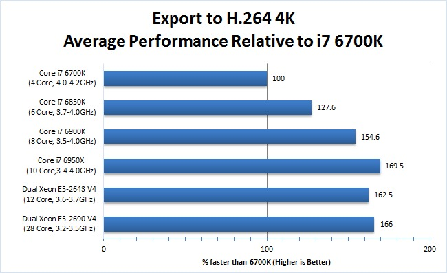 Premiere Pro CPU benchmark 4K