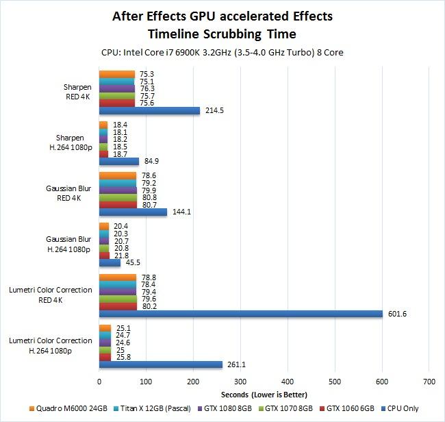 After Effects GPU Timeline Scrubbing Test