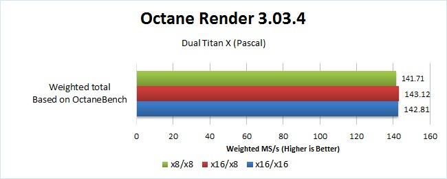 Octane Render x8 vs x16 dual GPU