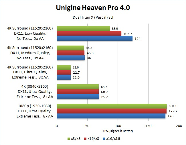 Unigine Heaven 4.0 x8 vs x16 SLI GPU