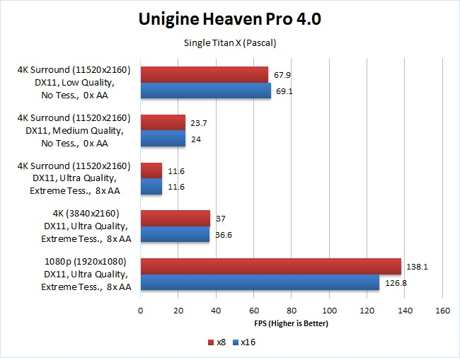 Unigine Heaven 4.0 x8 vs x16 single GPU