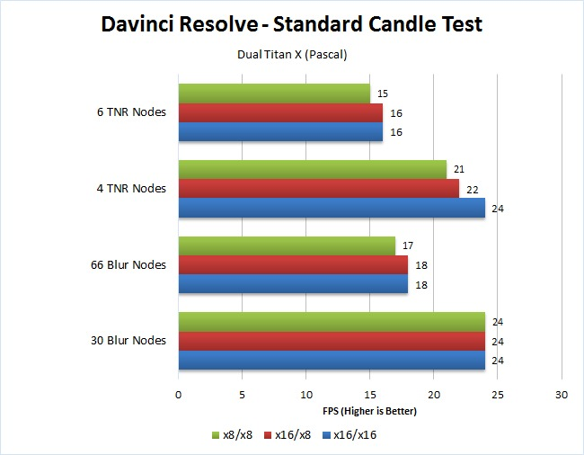Davinci Resolve x8 vs x16 dual GPU