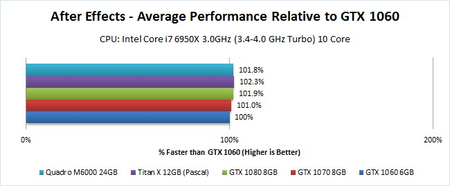 After Effects GPU Benchmark