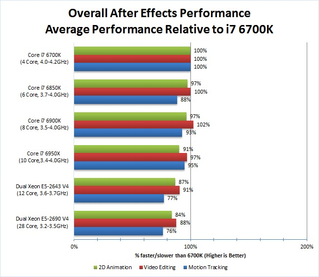 After Effects Core i7 Xeon Benchmarks